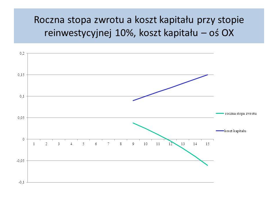 Roczna stopa zwrotu a koszt kapitału przy stopie reinwestycyjnej 10%, koszt kapitału – oś OX