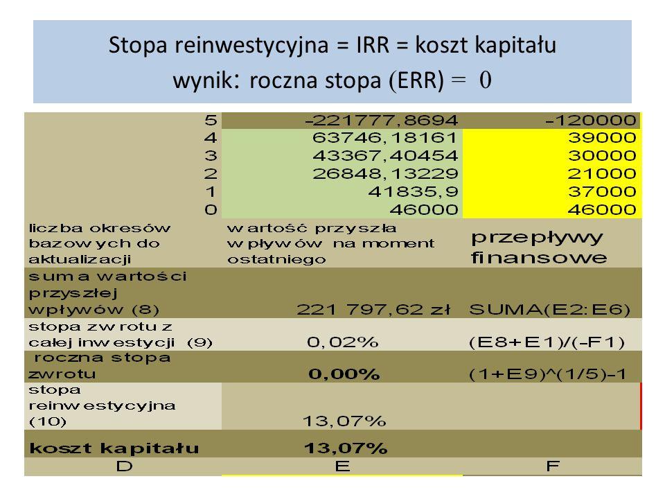 Stopa reinwestycyjna = IRR = koszt kapitału wynik : roczna stopa ( ERR) = 0