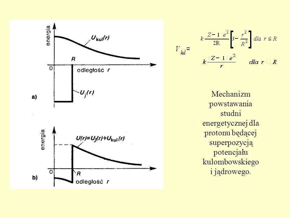 Mechanizm powstawania studni energetycznej dla protonu będącej superpozycją potencjału kulombowskiego i jądrowego.