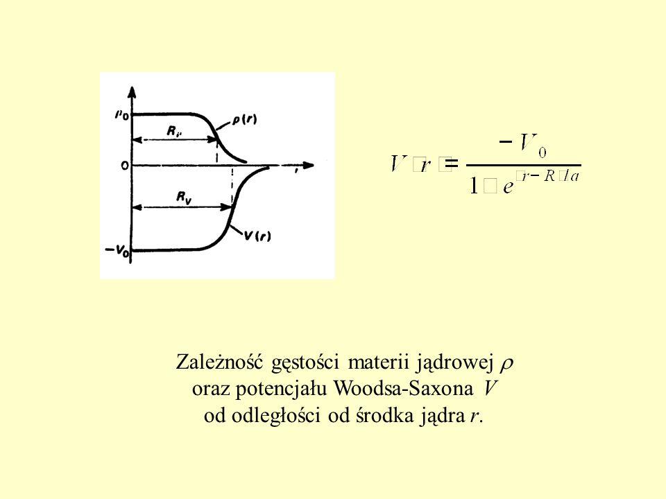 Zależność gęstości materii jądrowej  oraz potencjału Woodsa-Saxona V od odległości od środka jądra r.