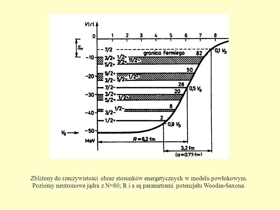 Zbliżony do rzeczywistości obraz stosunków energetycznych w modelu powłokowym.