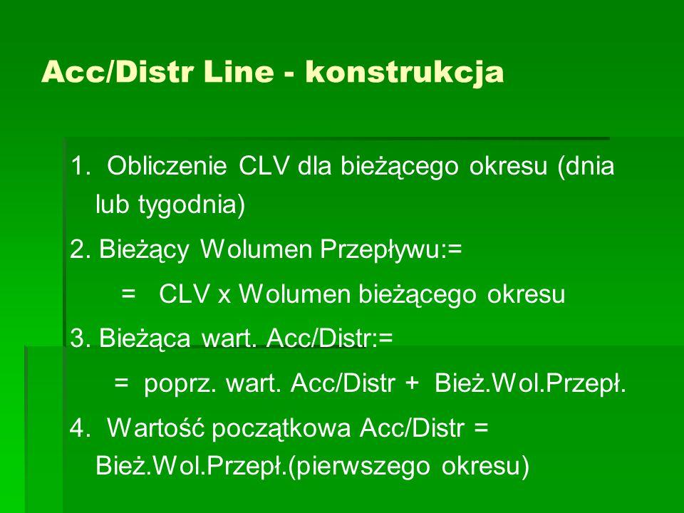 Acc/Distr Line - konstrukcja 1. Obliczenie CLV dla bieżącego okresu (dnia lub tygodnia) 2. Bieżący Wolumen Przepływu:= = CLV x Wolumen bieżącego okres