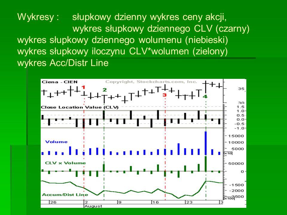 Wykresy : słupkowy dzienny wykres ceny akcji, wykres słupkowy dziennego CLV (czarny) wykres słupkowy dziennego wolumenu (niebieski) wykres słupkowy iloczynu CLV*wolumen (zielony) wykres Acc/Distr Line