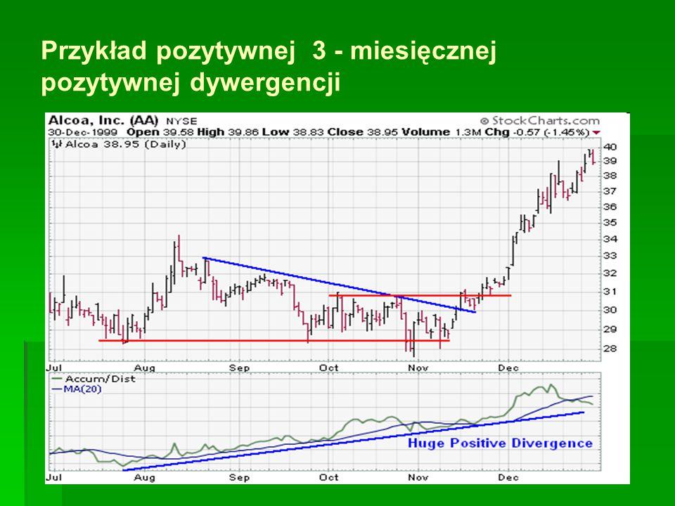 Przykład pozytywnej 3 - miesięcznej pozytywnej dywergencji