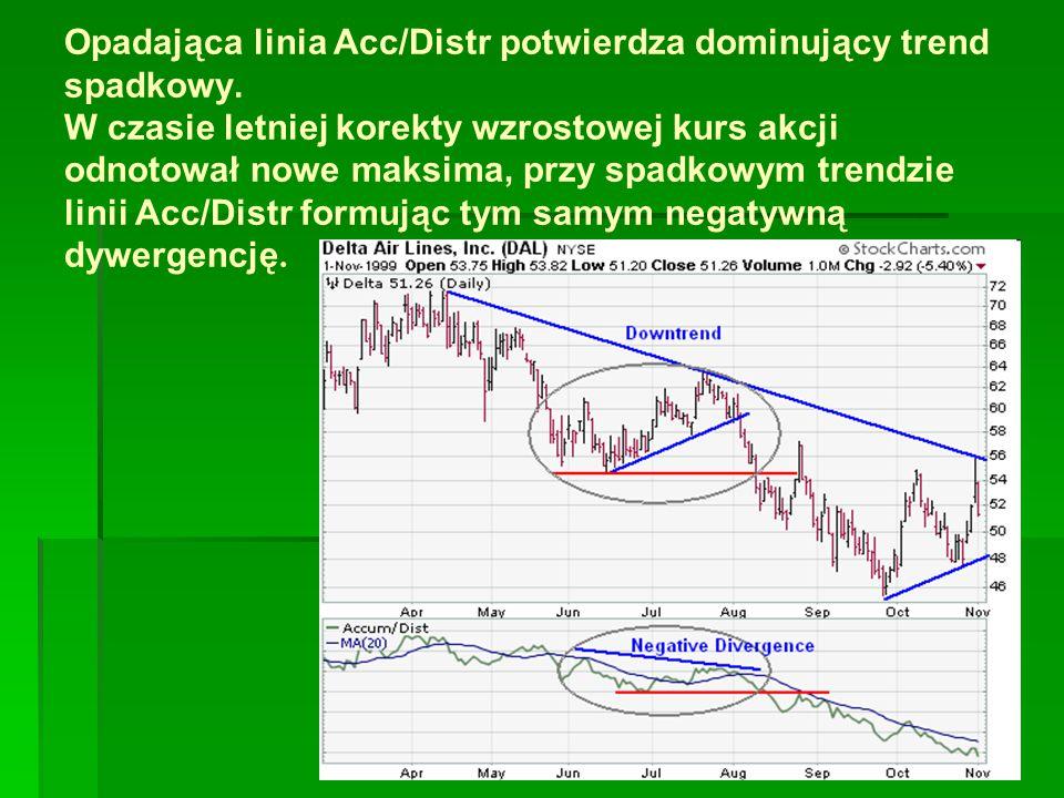 Opadająca linia Acc/Distr potwierdza dominujący trend spadkowy.