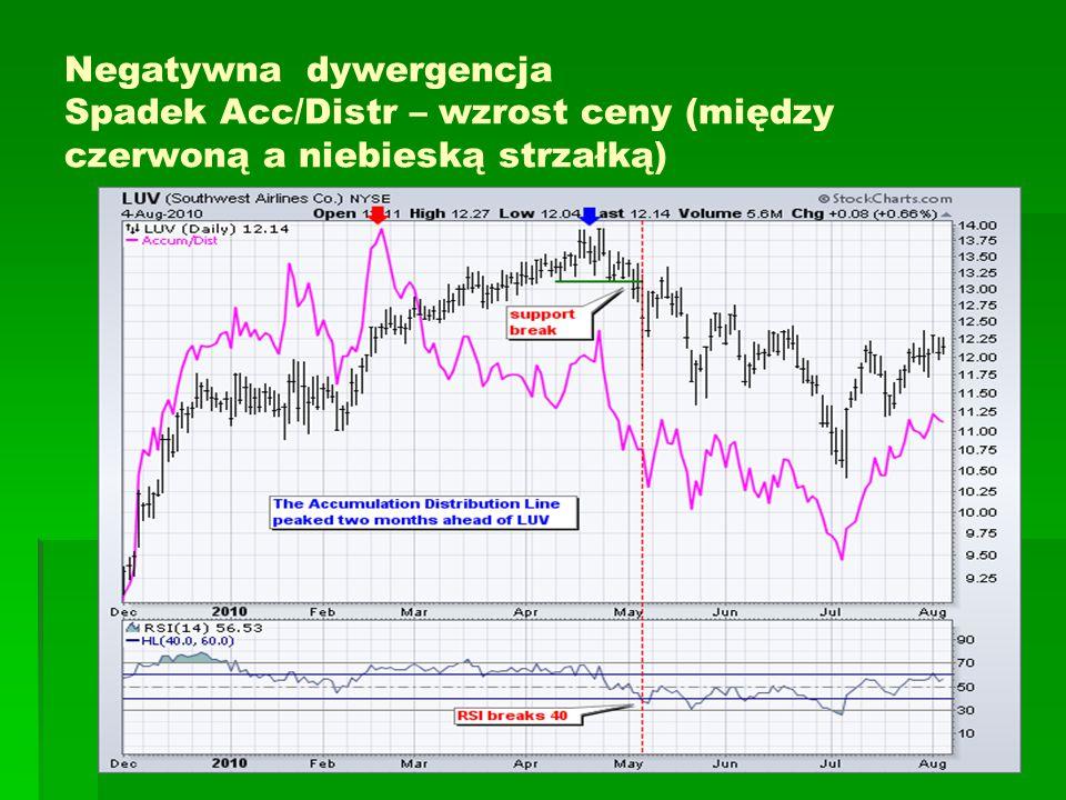 Negatywna dywergencja Spadek Acc/Distr – wzrost ceny (między czerwoną a niebieską strzałką)