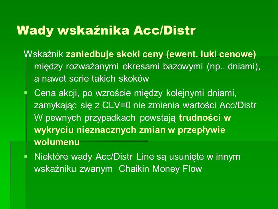 Wady wskaźnika Acc/Distr Wskaźnik zaniedbuje skoki ceny (ewent.