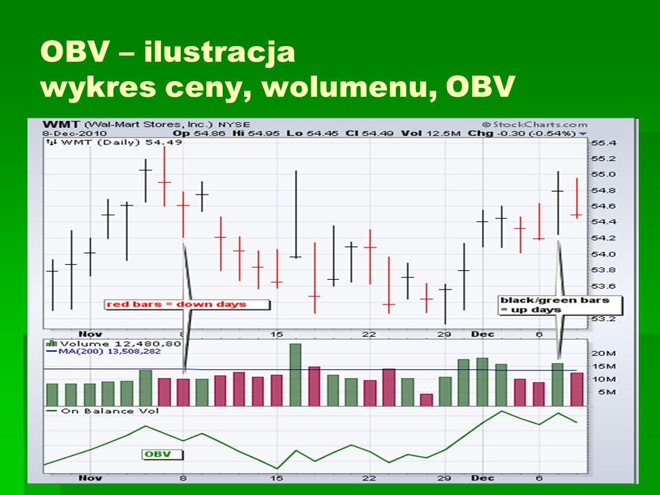 OBV – charakterystyka, stosowanie   Wykres OBV jest porównywany z wykresem ceny w aspekcie potwierdzenia lub dywergencji   Okazuje się,że OBV ma własność wyprzedzania ceny   Rosnący OBV wskazuje, że wolumen w dniach charakteryzujących się wzrostem ceny przewyższa wolumen w dniach spadkowych.