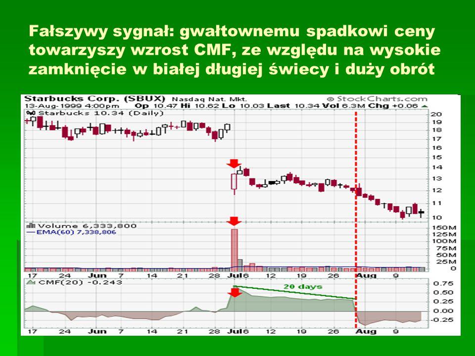 Fałszywy sygnał: gwałtownemu spadkowi ceny towarzyszy wzrost CMF, ze względu na wysokie zamknięcie w białej długiej świecy i duży obrót