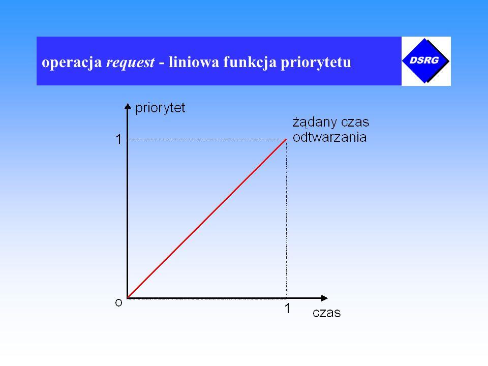 operacja request - liniowa funkcja priorytetu
