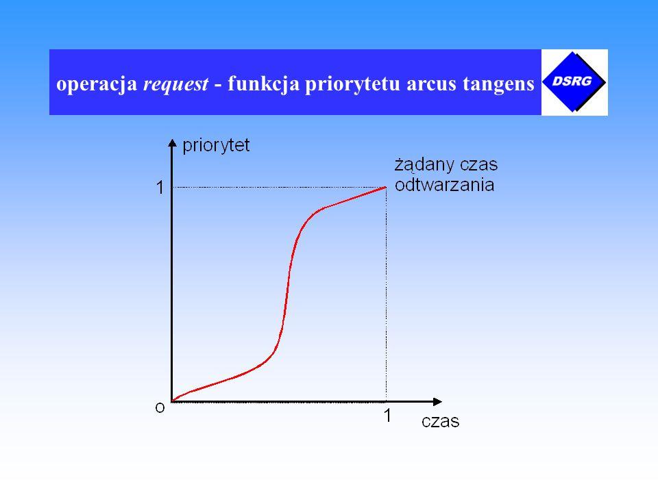 operacja request - funkcja priorytetu arcus tangens