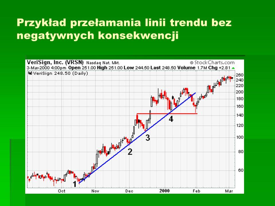 Przykład przełamania linii trendu bez negatywnych konsekwencji