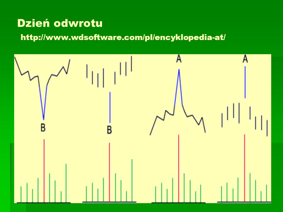 Dzień odwrotu http://www.wdsoftware.com/pl/encyklopedia-at/