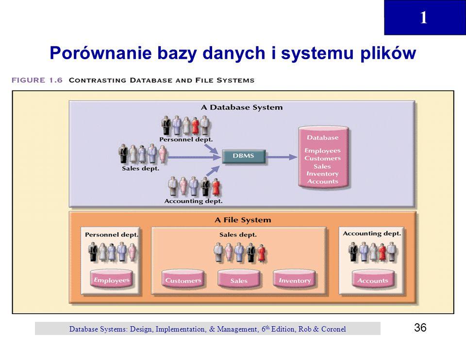 1 36 Database Systems: Design, Implementation, & Management, 6 th Edition, Rob & Coronel Porównanie bazy danych i systemu plików