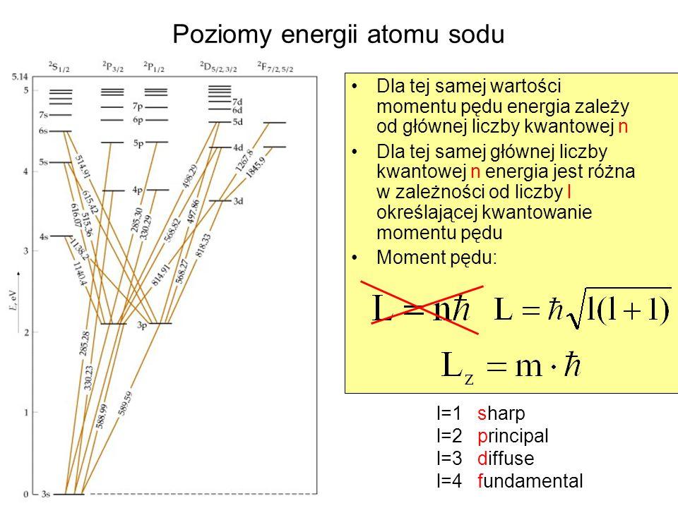 Poziomy energii atomu sodu Dla tej samej wartości momentu pędu energia zależy od głównej liczby kwantowej n Dla tej samej głównej liczby kwantowej n e