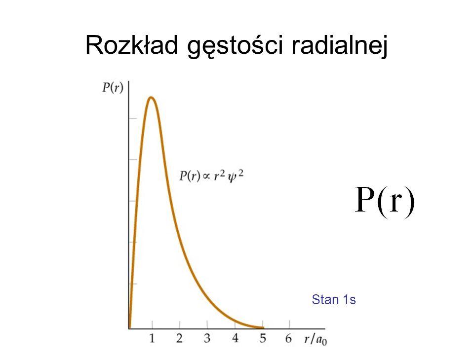 Rozkład gęstości radialnej Stan 1s