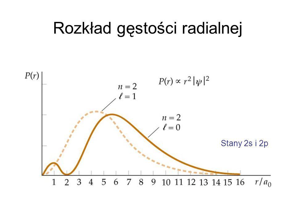 Rozkład gęstości radialnej Stany 2s i 2p