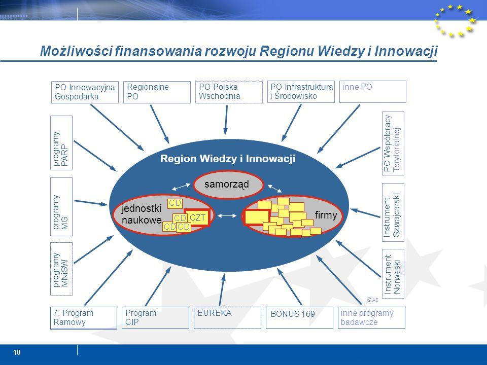 10 Możliwości finansowania rozwoju Regionu Wiedzy i Innowacji samorząd jednostki naukowe CZT PO Innowacyjna Gospodarka 7.