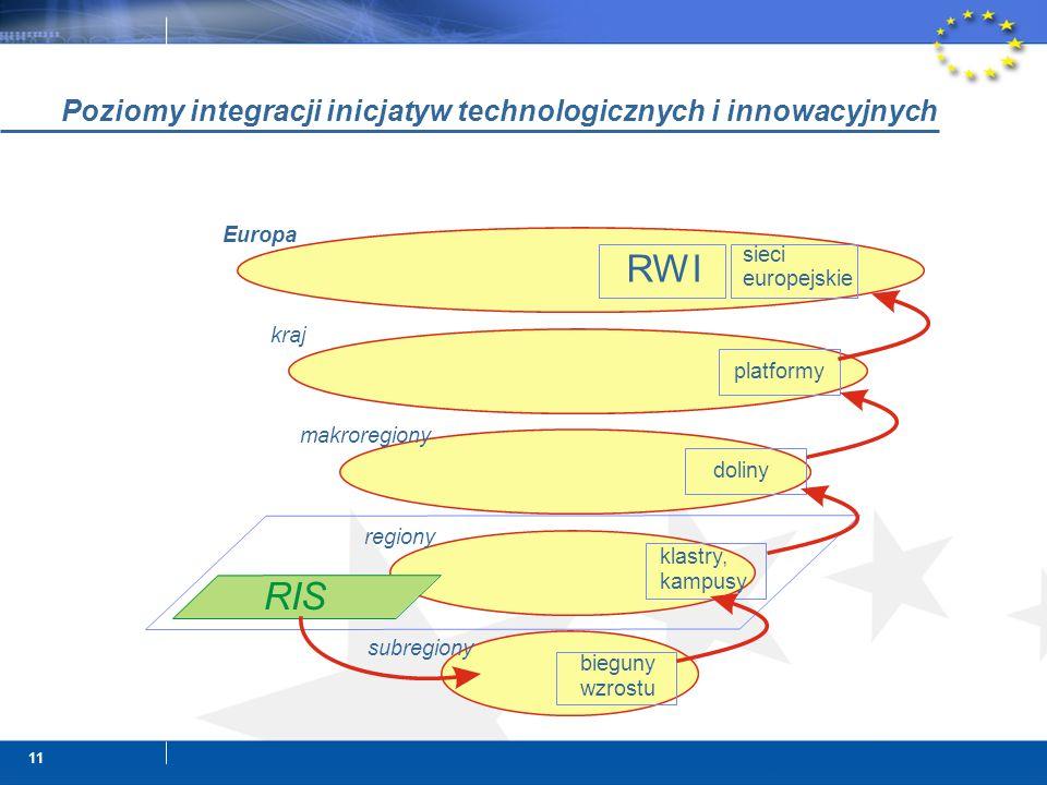 11 Poziomy integracji inicjatyw technologicznych i innowacyjnych klastry, kampusy doliny platformy sieci europejskie bieguny wzrostu RIS RWI subregiony regiony makroregiony kraj Europa