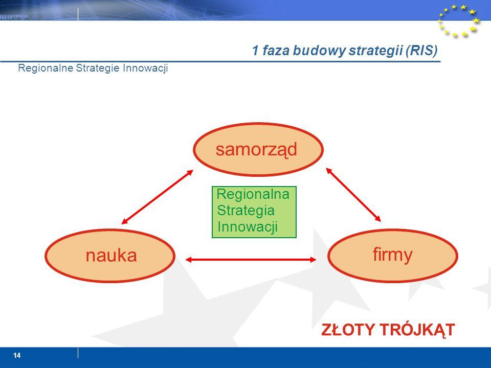 14 Regionalne Strategie Innowacji ZŁOTY TRÓJKĄT samorząd nauka firmy Regionalna Strategia Innowacji 1 faza budowy strategii (RIS)