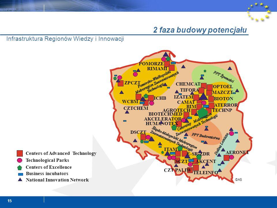 15 Infrastruktura Regionów Wiedzy i Innowacji 2 faza budowy potencjału Centers of Advanced Technology Centers of Excellence Business incubators Techno