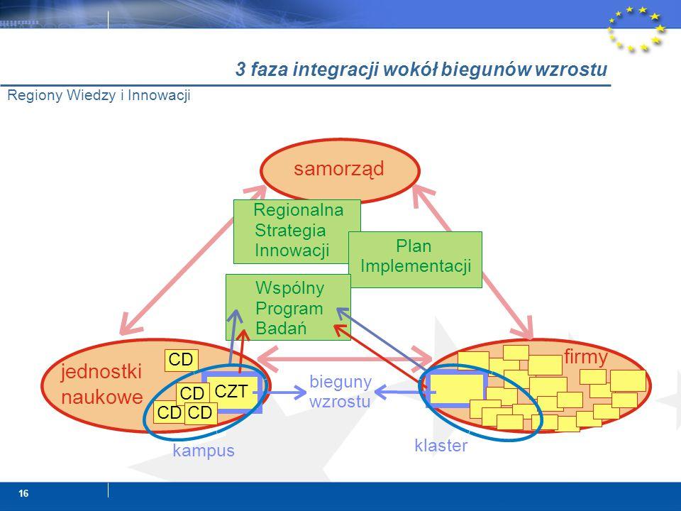 16 Regiony Wiedzy i Innowacji samorząd jednostki naukowe Regionalna Strategia Innowacji Plan Implementacji klaster CZT kampus bieguny wzrostu CD Wspólny Program Badań firmy 3 faza integracji wokół biegunów wzrostu