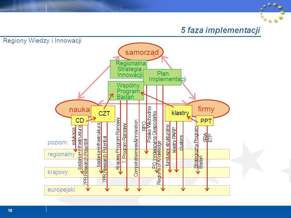18 5 faza implementacji Regiony Wiedzy i Innowacji