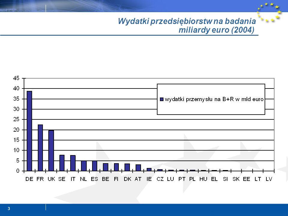 3 Wydatki przedsiębiorstw na badania miliardy euro (2004)
