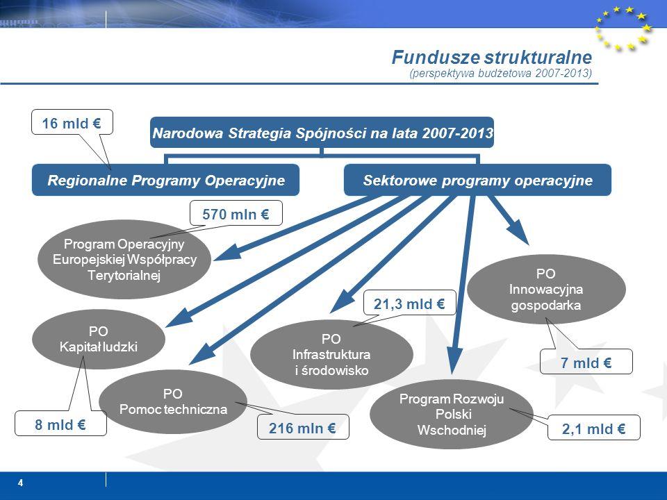 4 Fundusze strukturalne (perspektywa budżetowa 2007-2013) Program Operacyjny Europejskiej Współpracy Terytorialnej PO Innowacyjna gospodarka PO Infrastruktura i środowisko PO Pomoc techniczna Program Rozwoju Polski Wschodniej PO Kapitał ludzki 16 mld € 570 mln € 8 mld € 216 mln € 2,1 mld € 7 mld € 21,3 mld €