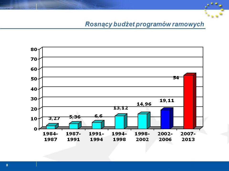 8 Rosnący budżet programów ramowych