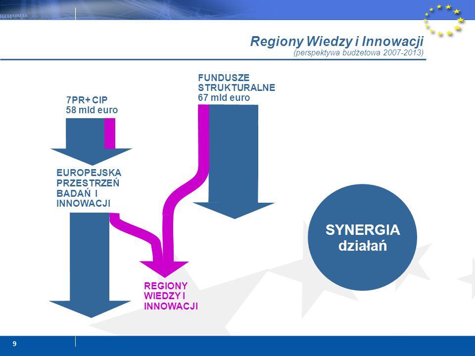 9 SYNERGIA działań Regiony Wiedzy i Innowacji (perspektywa budżetowa 2007-2013) EUROPEJSKA PRZESTRZEŃ BADAŃ I INNOWACJI REGIONY WIEDZY I INNOWACJI FUNDUSZE STRUKTURALNE 67 mld euro 7PR+ CIP 58 mld euro