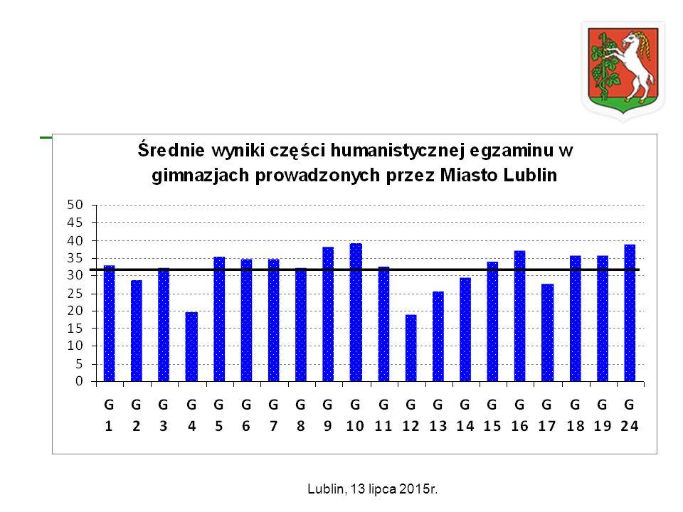 Lublin, 13 lipca 2015r.