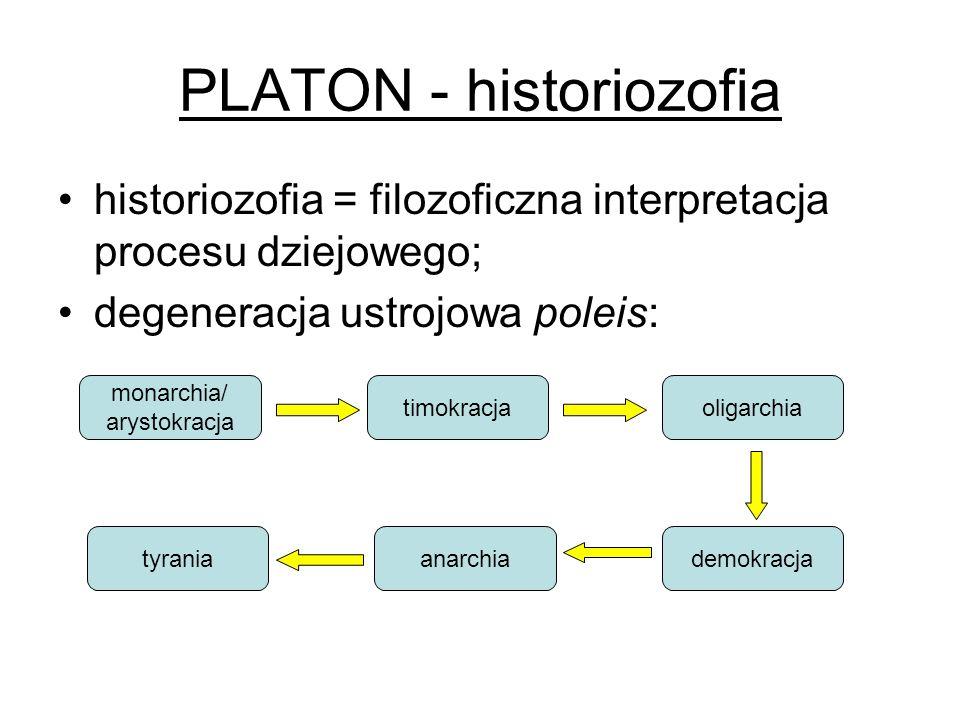 PLATON - historiozofia historiozofia = filozoficzna interpretacja procesu dziejowego; degeneracja ustrojowa poleis: monarchia/ arystokracja timokracja