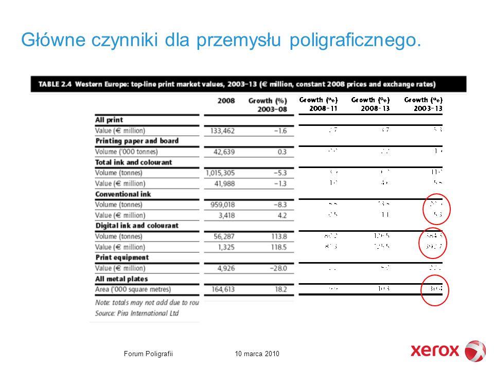 10 marca 2010Forum Poligrafii Główne czynniki dla przemysłu poligraficznego.