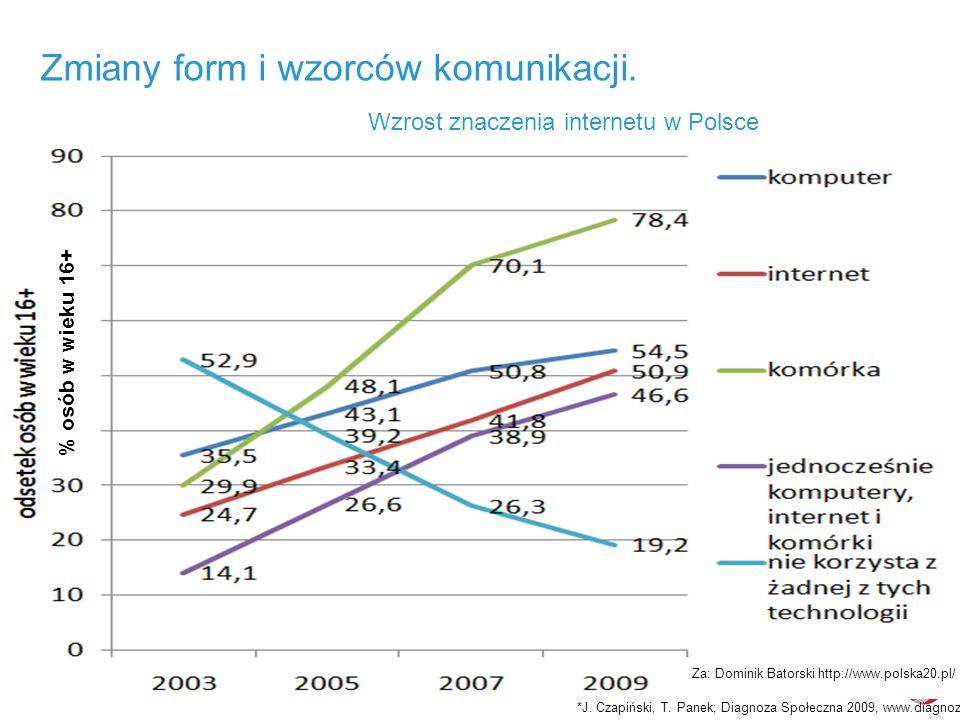 10 marca 2010Forum Poligrafii Zmiany form i wzorców komunikacji.