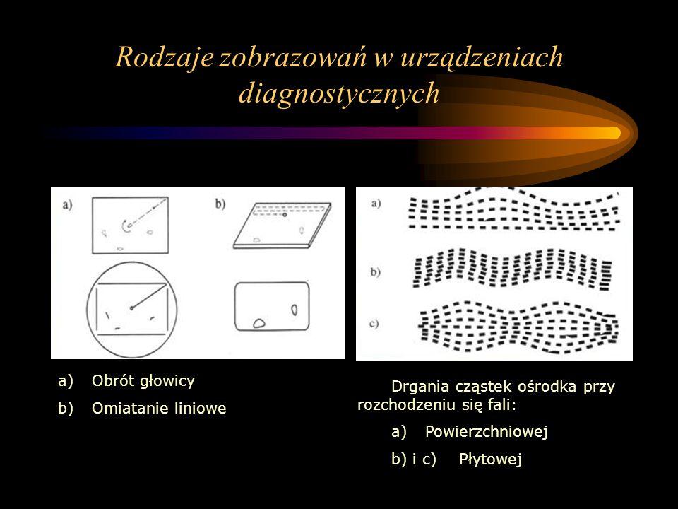 Rodzaje zobrazowań w urządzeniach diagnostycznych a)Obrót głowicy b)Omiatanie liniowe Drgania cząstek ośrodka przy rozchodzeniu się fali: a)Powierzchn