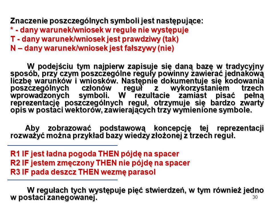 30 Znaczenie poszczególnych symboli jest następujące: * - dany warunek/wniosek w regule nie występuje T - dany warunek/wniosek jest prawdziwy (tak) N