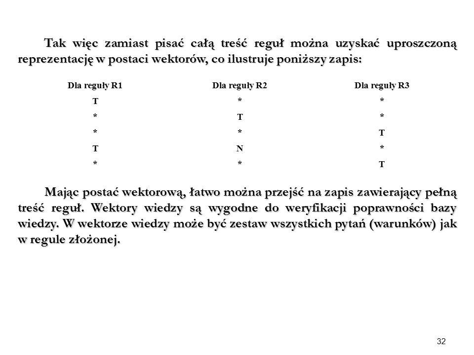32 Tak więc zamiast pisać całą treść reguł można uzyskać uproszczoną reprezentację w postaci wektorów, co ilustruje poniższy zapis: Tak więc zamiast p