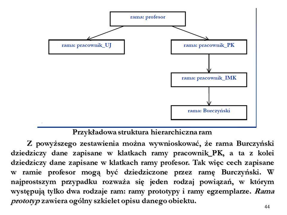 44 Przykładowa struktura hierarchiczna ram Z powyższego zestawienia można wywnioskować, że rama Burczyński dziedziczy dane zapisane w klatkach ramy pr