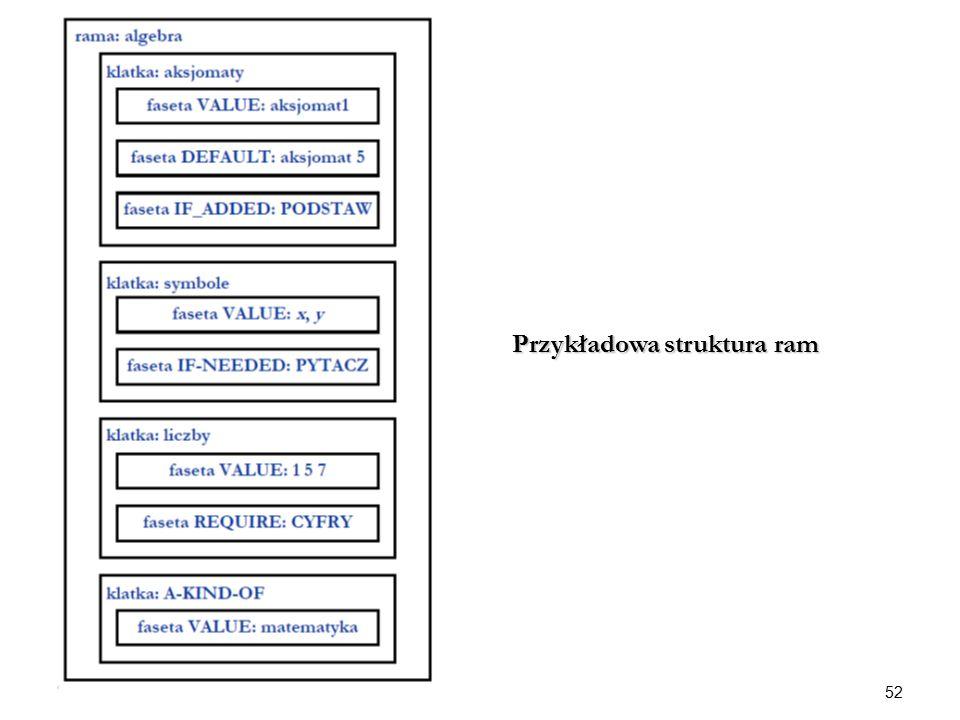 52 Przykładowa struktura ram