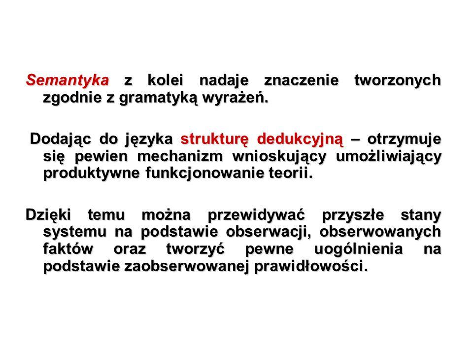 Semantyka z kolei nadaje znaczenie tworzonych zgodnie z gramatyką wyrażeń. Dodając do języka strukturę dedukcyjną – otrzymuje się pewien mechanizm wni