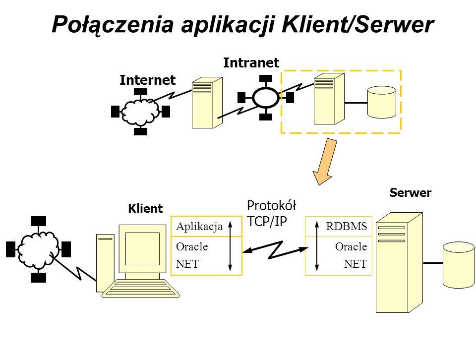 Połączenia aplikacji Klient/Serwer Internet Intranet Oracle NET Aplikacja Oracle NET RDBMS Protokół TCP/IP Klient Serwer