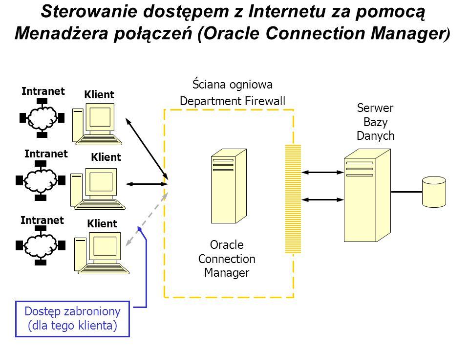 Sterowanie dostępem z Internetu za pomocą Menadżera połączeń (Oracle Connection Manager ) Klient Intranet Klient Intranet Klient Intranet Oracle Conne