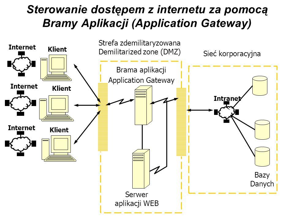 Sterowanie dostępem z internetu za pomocą Bramy Aplikacji (Application Gateway) Klient Internet Klient Internet Klient Internet Intranet Brama aplikac