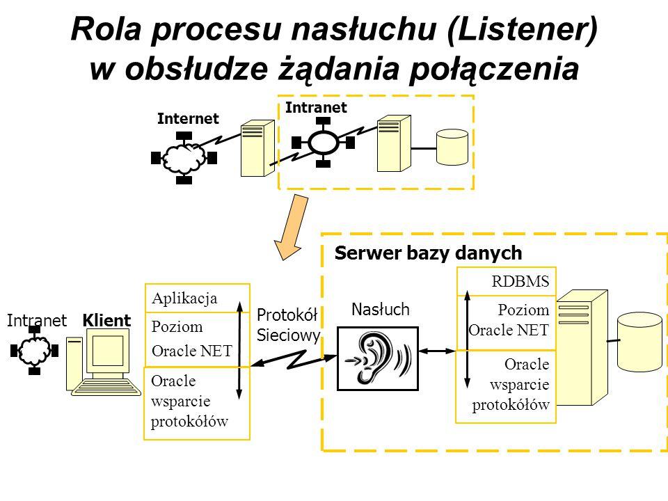 Rola procesu nasłuchu (Listener) w obsłudze żądania połączenia Internet Intranet Protokół Sieciowy Poziom Oracle NET Aplikacja Oracle wsparcie protokó