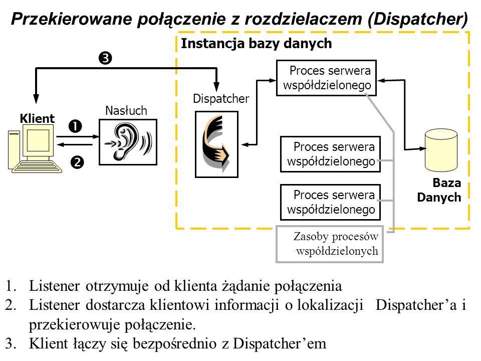 Przekierowane połączenie z rozdzielaczem (Dispatcher) 1.Listener otrzymuje od klienta żądanie połączenia 2.Listener dostarcza klientowi informacji o l