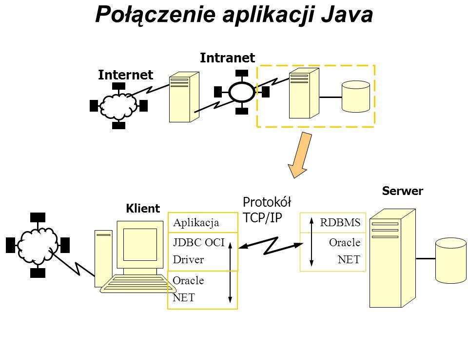 Połączenie Klienta Web za pośrednictwem Serwera aplikacji Web Internet Intranet Serwer Danych Oracle NET Aplikacja Oracle NET RDBMS Protokół TCP/IP Klient Przeglądarka WEB Serwer Aplikacji WEB TCP/IP Protokół HTTP Internet Intranet