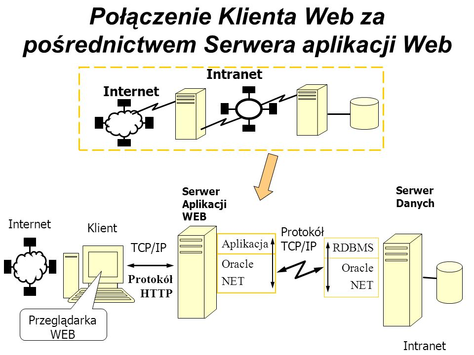 Połączenie Klienta Web za pośrednictwem Serwera aplikacji Web Internet Intranet Serwer Danych Oracle NET Aplikacja Oracle NET RDBMS Protokół TCP/IP Kl