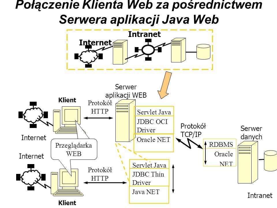 Scenariusze połączeń Klienta Web Internet Intranet Oracle NET RDBMS Serwer danych Klient Przeglądarka WEB JDBC Thin Driver Applet Java Java NET Protokół TCP/IP Protokół HTTP Internet Intranet Konfiguracja wspierająca HTTP