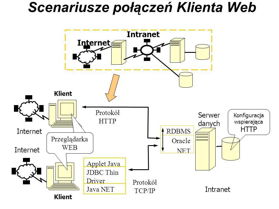 Scenariusze połączeń Klienta Web Internet Intranet Oracle NET RDBMS Serwer danych Klient Przeglądarka WEB JDBC Thin Driver Applet Java Java NET Protok